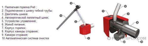Как сделать пеллетная горелка 253