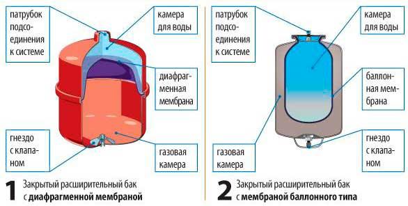 расширительные бачки с разными мембранами