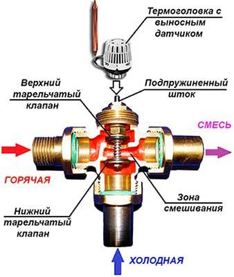 устройство 3-х ходового клапана