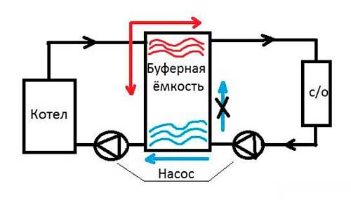 схема обвязки теплонакопителя