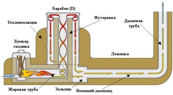 конструкция печки ракета с лежанкой