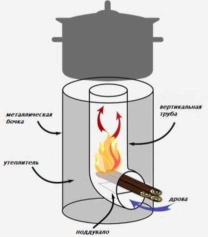 печка ракета из металической бочки