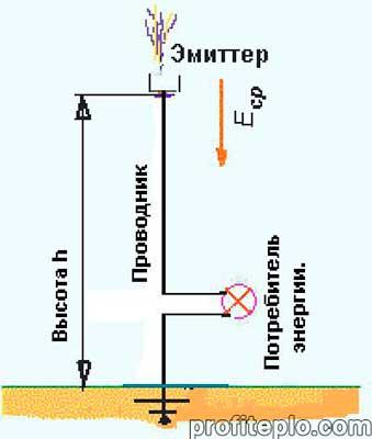 схема получения электричества
