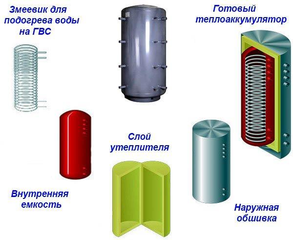 Типы буферных емкостей