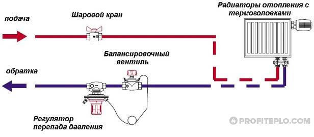 пример использования балансировочного клапана