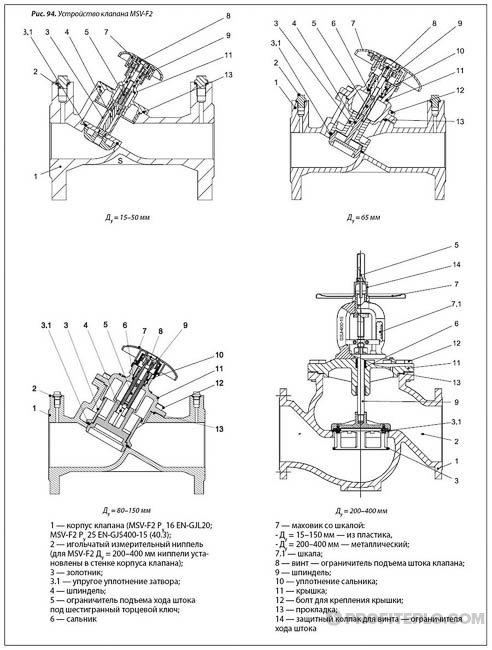 конструкционные особенности балансировочных клапанов