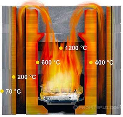 температура горения костра