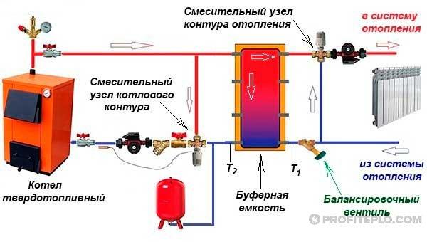 схема твердотопливной системы отопления