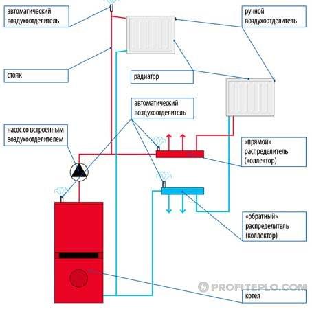воздухоотделители в отопительной системе