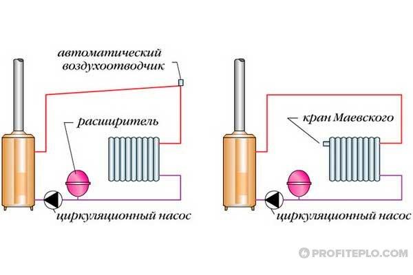 завоздушенная система отопления
