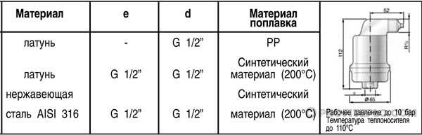 таблица характеристик воздухоотводчика