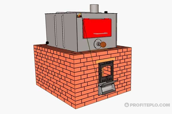 сжигание угля в пиролизной печи
