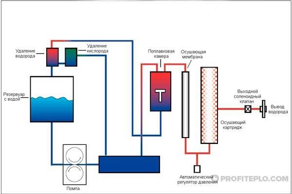 схема работы водородного генератора