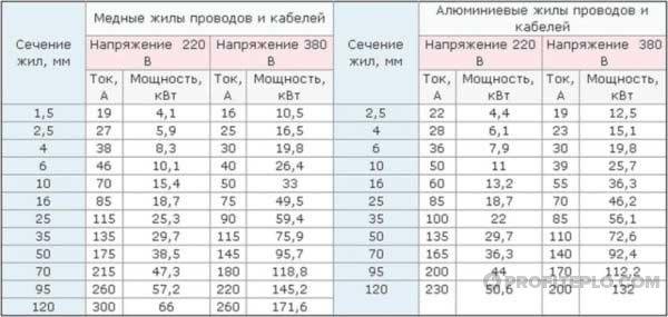 таблица электрического отопления