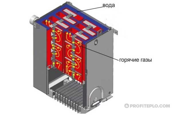 Теплообменник котла житомир 3 запчасти для газовых котлов vaillant теплообменник