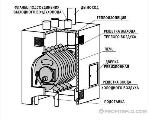 монтаж отопительного агрегата