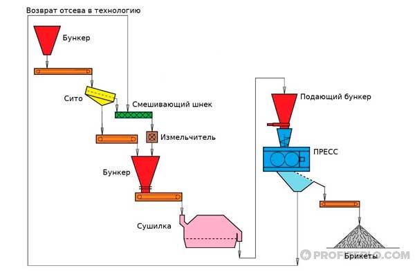 технология изготовления брикетов угля