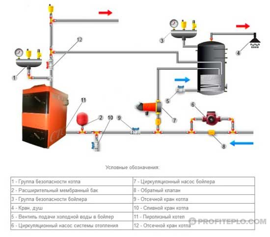клапан в системе отопления