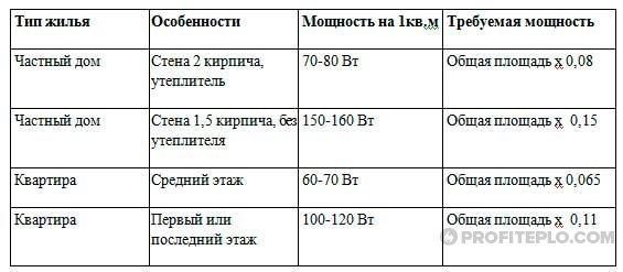 таблица необходимой мощности котла