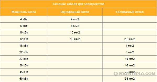 таблица размеров сечения кабеля
