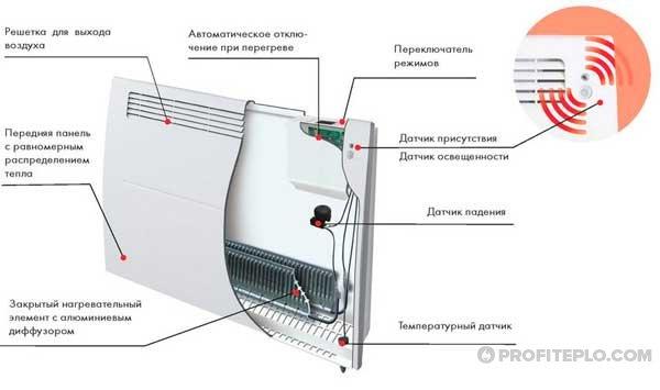 конструкция конвекторого обогревателя