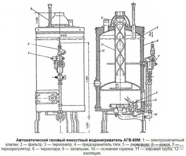 конструкция агв-80
