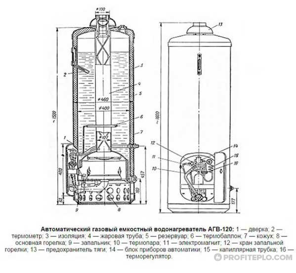 конструкция агв-120