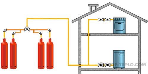 система отопления на сжиженном газе