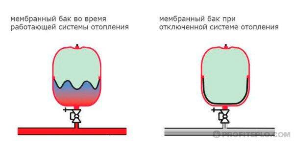 мембранный бачок