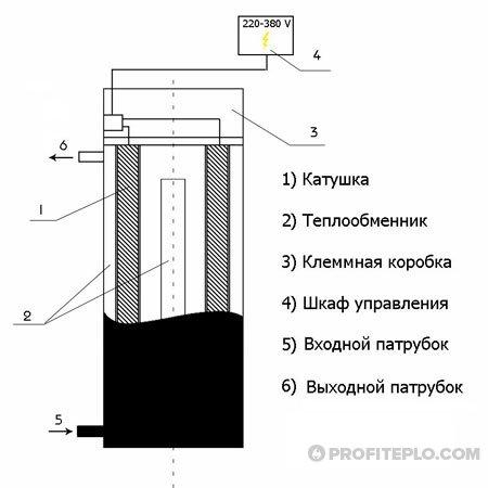 устройство индукционного нагревателя