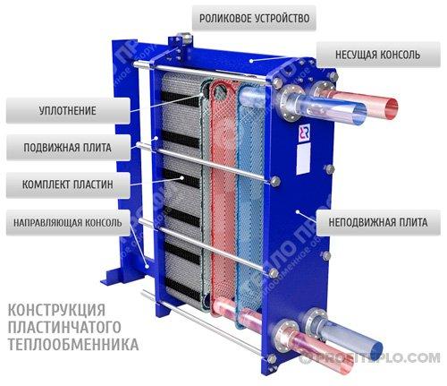 Уплотнения теплообменника Kelvion NT 250S Саранск