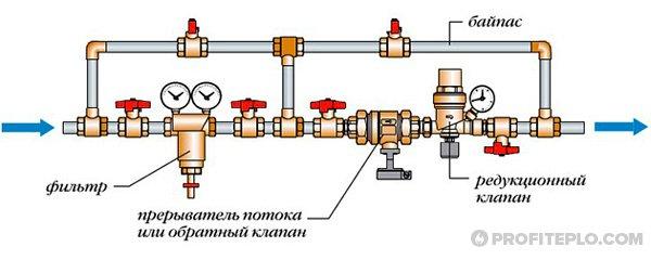 элементы узла
