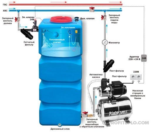 насос и накопительный резервуар