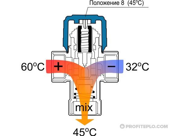 параметры клапана