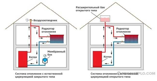 открытые и закрытые системы отопления