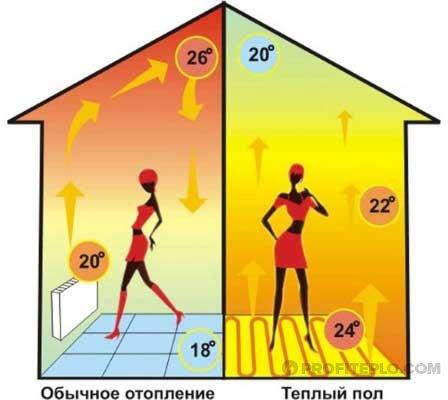 различные схемы отопления