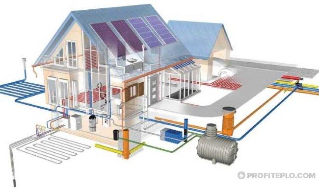 Электрическое отопление частного дома — выбираем вариант