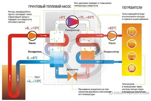 принцип работы отопления