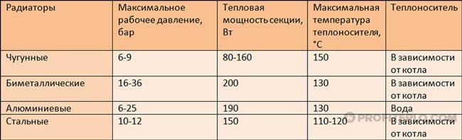 таблица тепловой мощности радиаторов