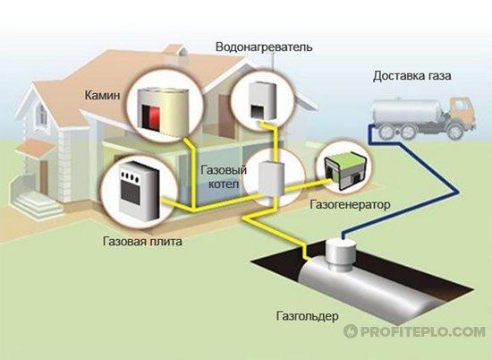 подключение газгольдера к газу