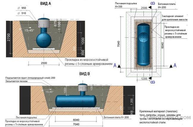 схема установки газгольдера в котлован