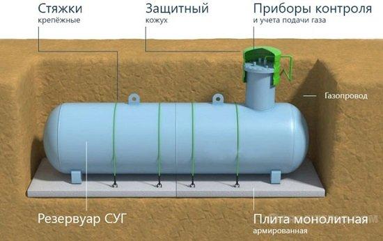 установка подземного газгольдера