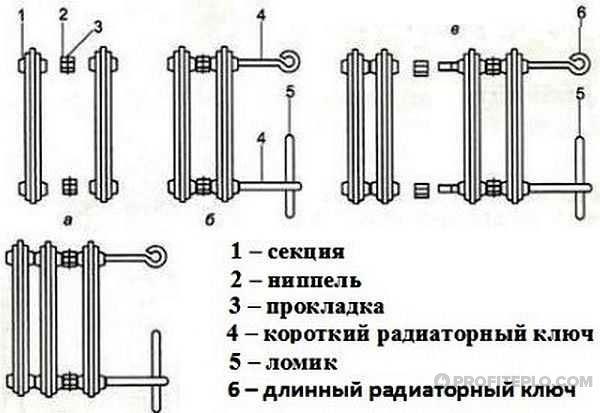 конструкция чугунных радиаторов