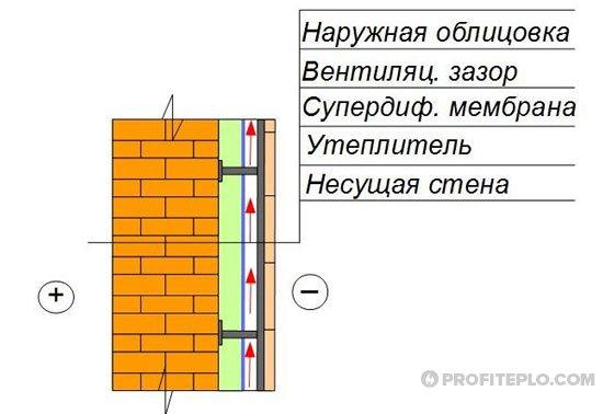 утепление кирпичной стены под облицовочную кладку