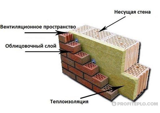 слои теплоизоляции стен