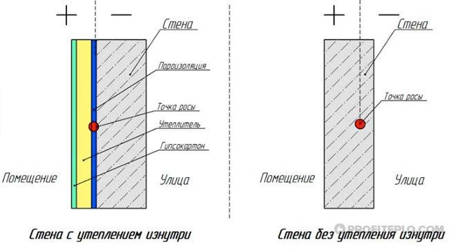 схема утепления стены изнутри