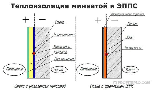 схема теплоизоляции кирпичных стен минеральной ватой