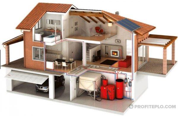 Обустройство котельной в частном доме: требования СНиП