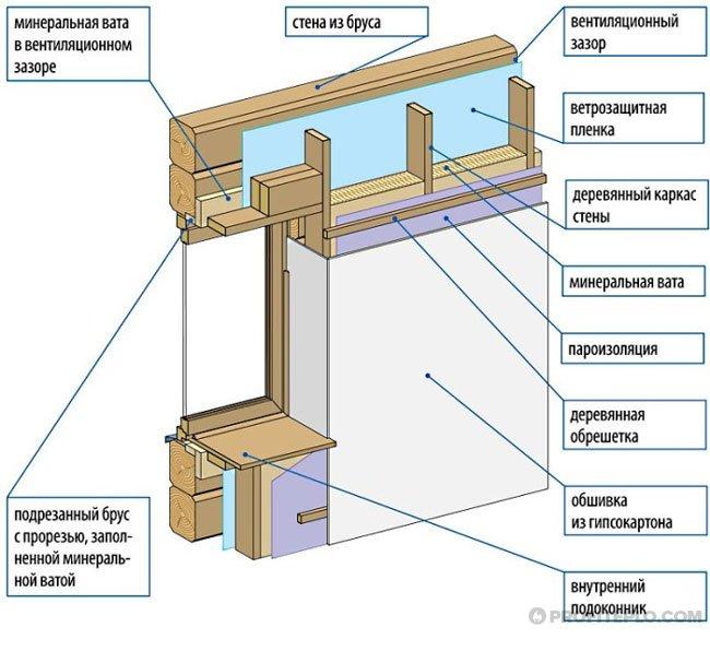 схема утепления дома из дерева внутри