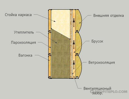 Утепление брусового дома изнутри: выбор материала и последовательность работ